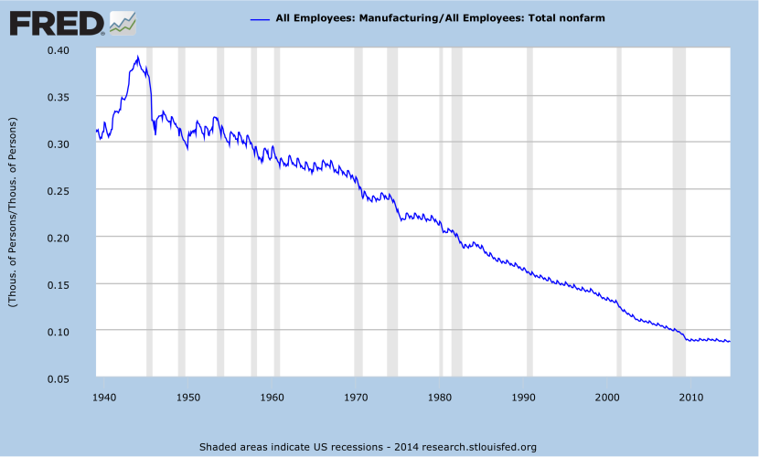 manufacturing-employment-fraction-jobs