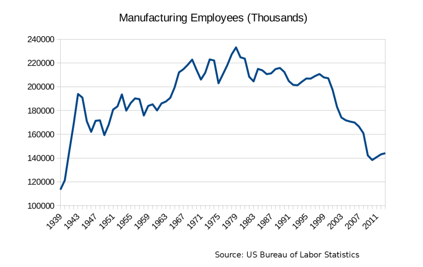 us-manufacturing-employment-bls